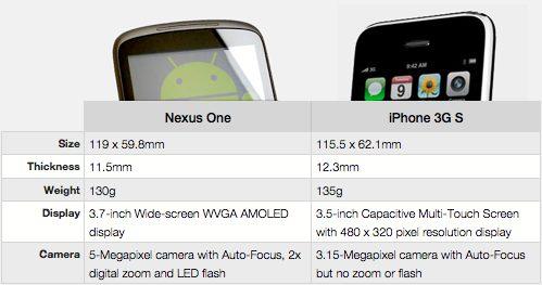 Nexus One vs iphone.jpg - Google lança o celular Nexus One