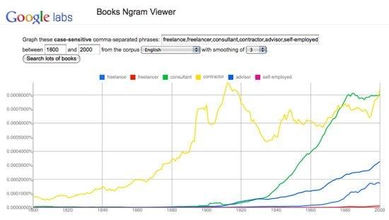 ngram - Vídeo: o que aprendemos de 5 milhões de livros
