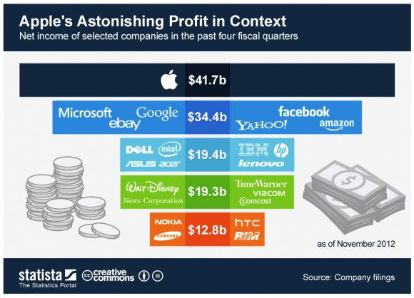 Apple made more than Microsoft Google eBay Yahoo Amazon and Facebook combined in fiscal 2012 - Apple lucrou mais que Microsoft, Google, eBay, Amazon, Yahoo e Facebook somados em 2012