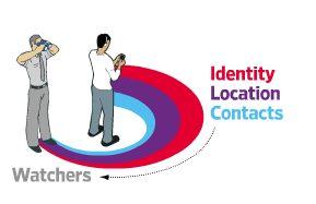 wtk - Privacidade nos aplicativos para iPhone e Android