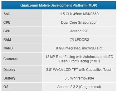Qualcomm Snapdragon MSM8660
