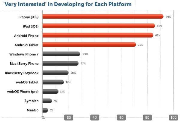 Grafico interesse desenvolvedores