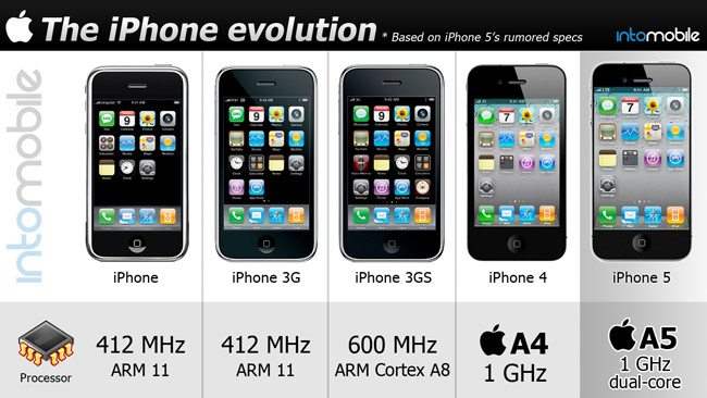 z iphone evolution head - Infográfico: a evolução do iPhone
