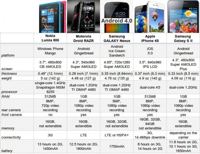 Comparativo lumia 800 droid razr galaxy sII iphone 4s nexus - Comparativo: Nokia Lumia 800 vs. Droid Razr vs. Galaxy Nexus vs. Galaxy SII vs. iPhone 4S