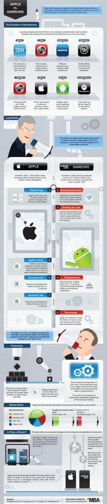 Apple vs samsung: entendendo a guerra das patentes. A apple e a samsung estão atualmente em uma complicada guerra, que se estende por diversos países do globo, com fundamento em patentes tecnológicas. Entenda um pouco como tudo começou, o que está sendo disputado e decida quem tem a razão nessa história, com a ajuda do infográfico abaixo: