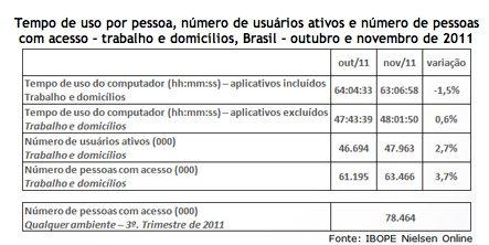 Número de brasileiros com acesso à internet cresce 17%