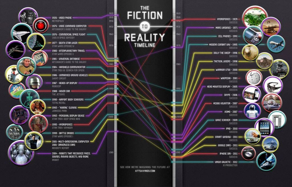 Futuristic technologies fiction vs reality