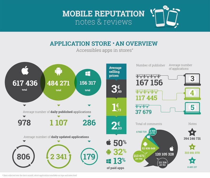 StardustMR - Comparativo entre as lojas de aplicativos Android, iOS e Windows Phone