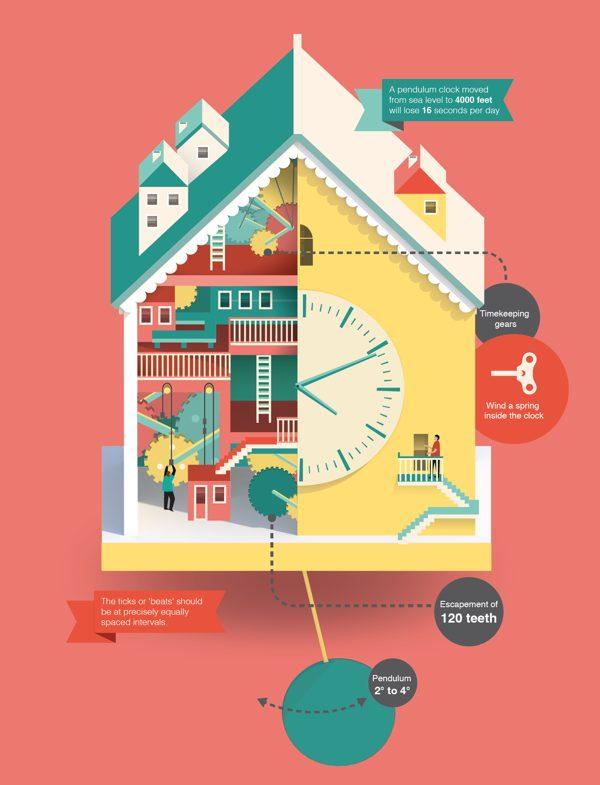 infografico relogio casa pendulo