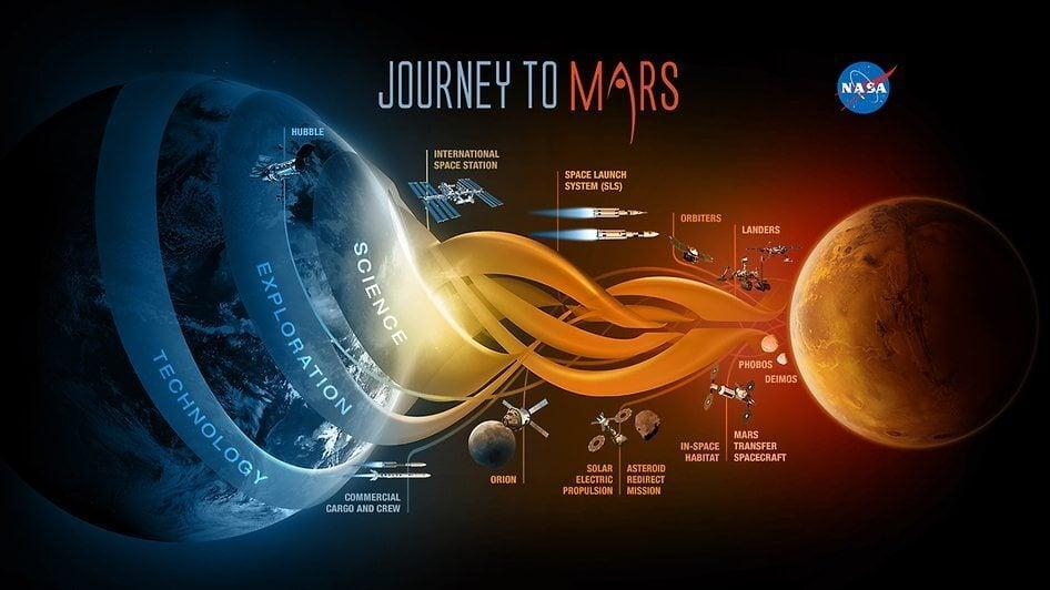 journey to mars nasa marte