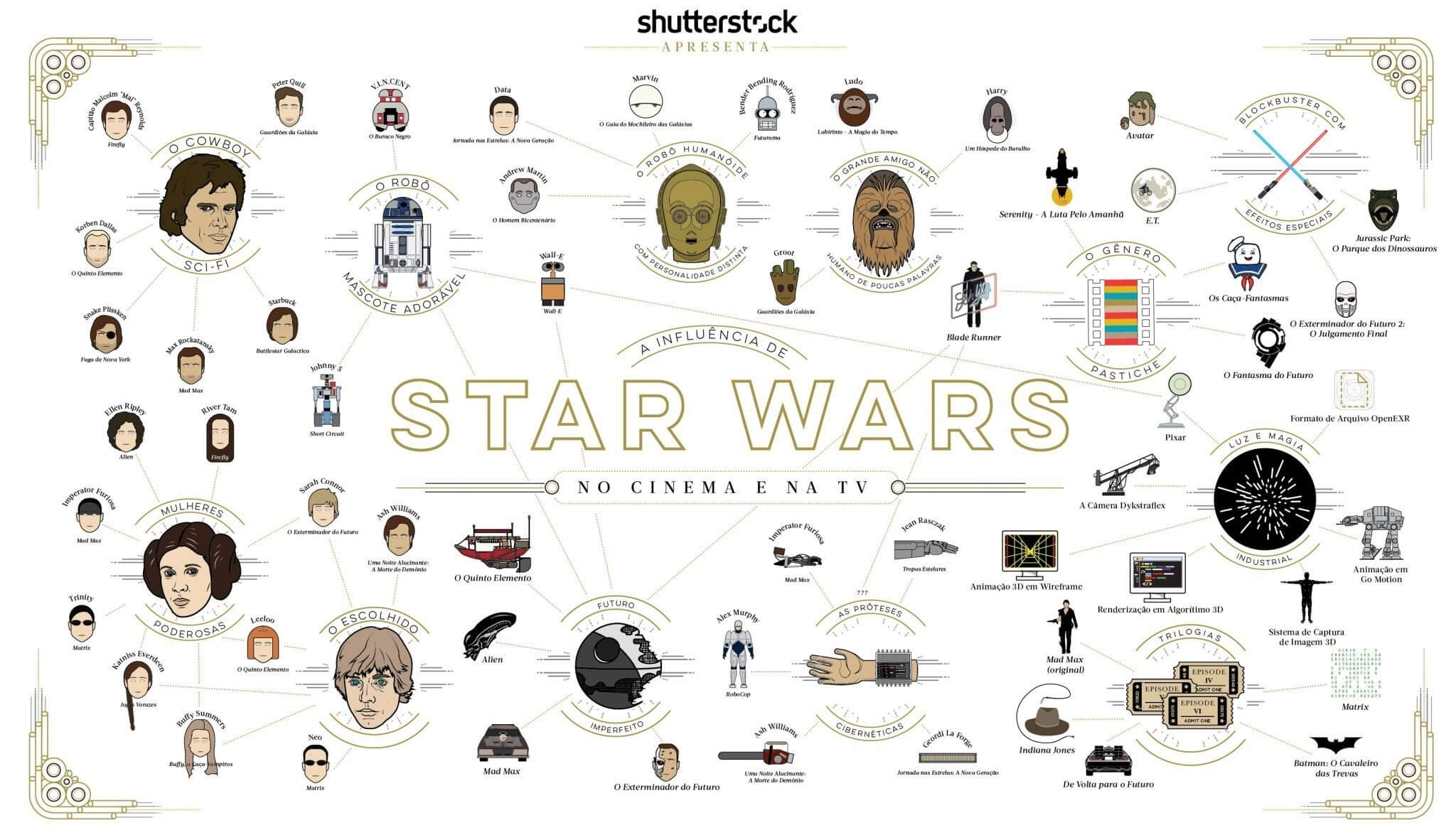 "Infográfico: a ""força"" que Star Wars exerce no Cinema e TV"