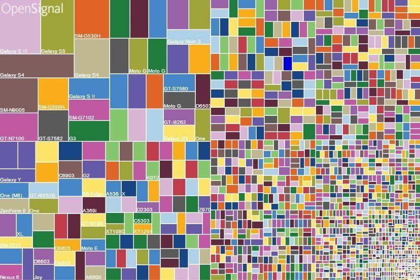 A fragmentação do Android é tão grande quanto falam? 3