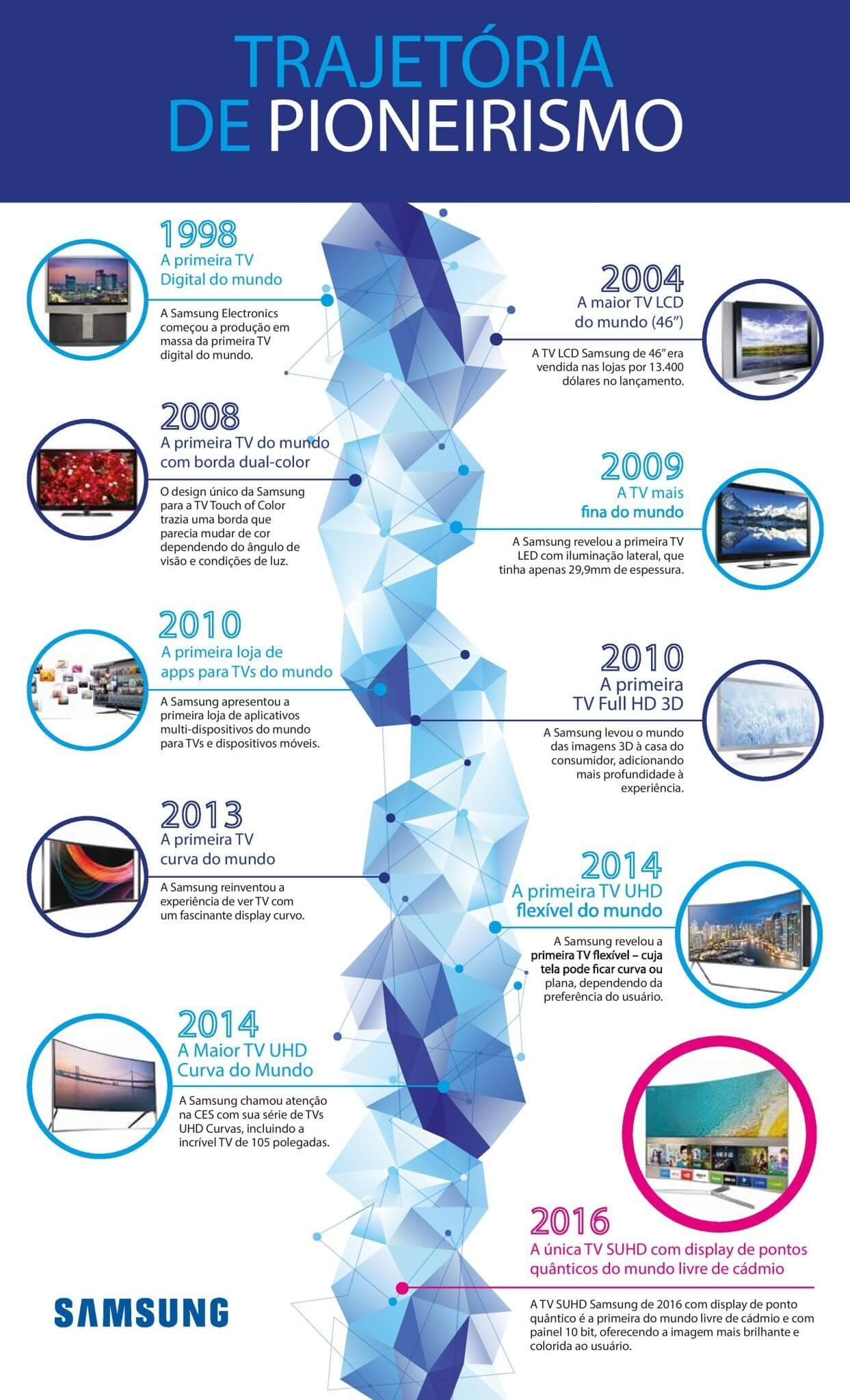 samsung look first infographic v7