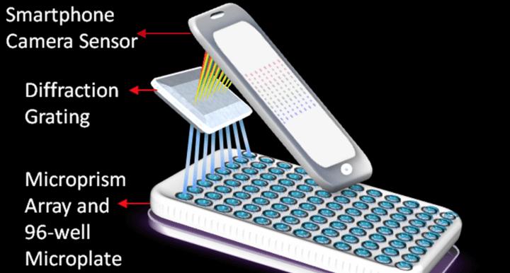 """screen shot 2016 10 22 at 5 59 08 pm 720x386 - Pesquisadores criam """"laboratório"""" com iPhone que identifica câncer"""