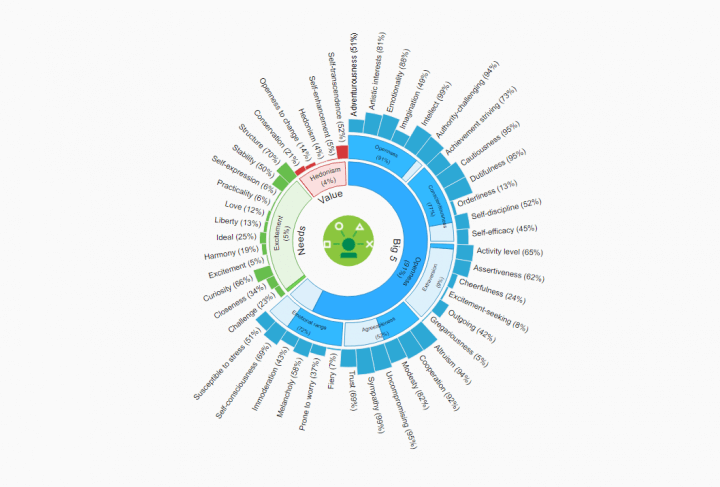 aaaaaaaaaaaa 720x487 - Mapa astral 2.0: IBM Watson mostra que é melhor que Astrologia