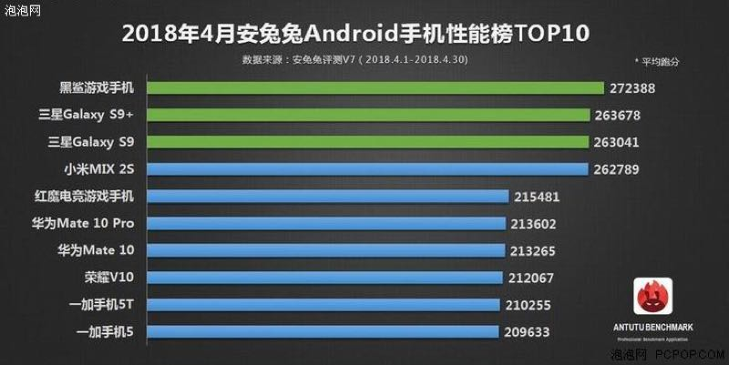 Confira os 10 smartphones mais poderosos de abril de acordo com a AnTuTu