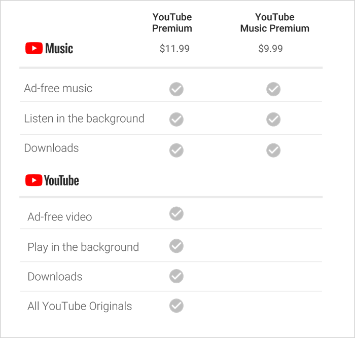 youtube premium 17084951071000 1 - Adeus Youtube Red! Olá Youtube Premium e Music