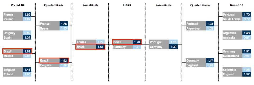 Inteligência artificial prevê que o Brasil será campeão da Copa do Mundo