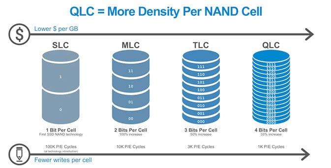 Samsung inicia produção de ssd de 4tb com qlc mais acessíveis. Nova família de ssd's da samsung traz variantes de 1tb, 2tb e 4tb, com memória qlc sem sacrifício de velocidade