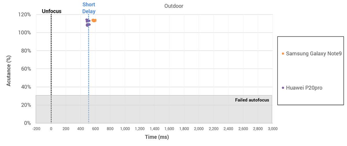 af outdoor - Galaxy Note9: câmeras atingem 103 pontos no DxOMark
