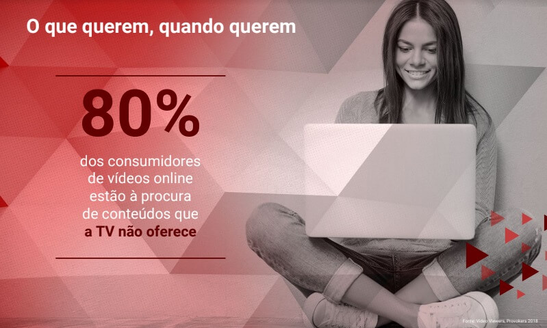Hábito on demmnd se popularizou entre os brasileiros