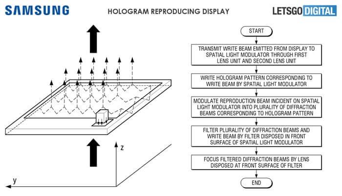 samung 17161037439258 - Samsung preenche patente para tela capaz de projetar hologramas em 3D