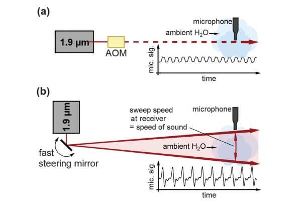 Uma das imagens do artigo mostra como o laser sussurrador funciona ao utilizar vapor do ar