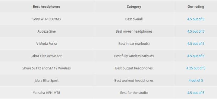 Melhores fones de ouvido de 2019