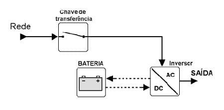 Esquema de fornecimento de energia de um nobreak de linha interativa