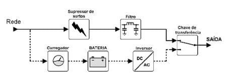 Esquema de fornecimento de energia de um nobreak offline
