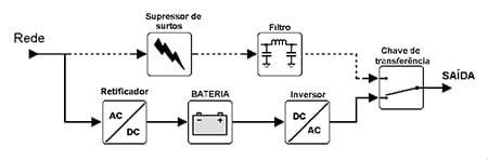 Esquema de fornecimento de energia de um nobreak online