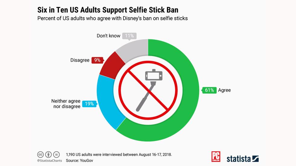 gráfico das pessoas que são contra bastões de selfie