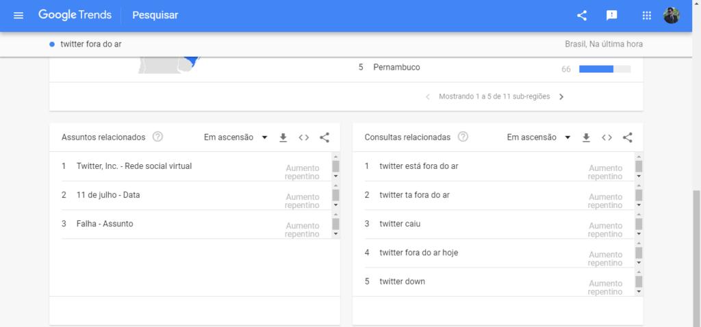 Google Trends é uma excelente ferramente para confirmar se o Twitter Caiu