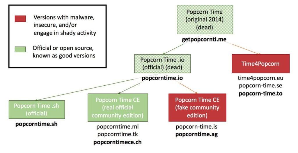 Muitas das variantes do Popcorn Time contém software malicioso que pode prejudicar a máquina do usuário