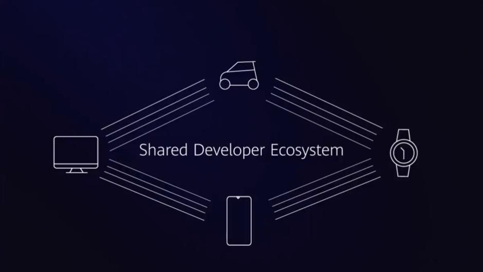 Diferente do Android, o Harmony OS vai fazer parte de um eocssistema entre vários dispositivos