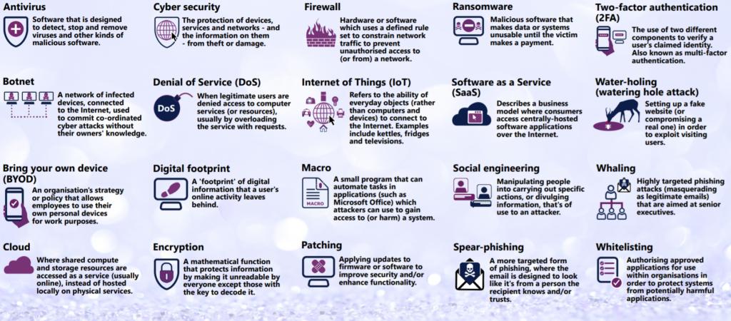Tabela de ameaças do Glossário NCSC