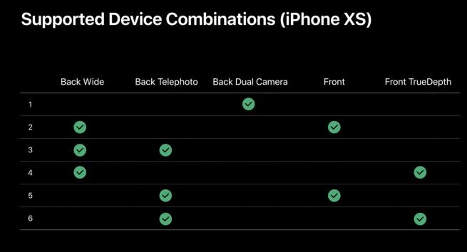 No iPhone XS, apenas algumas combinações serão possíveis