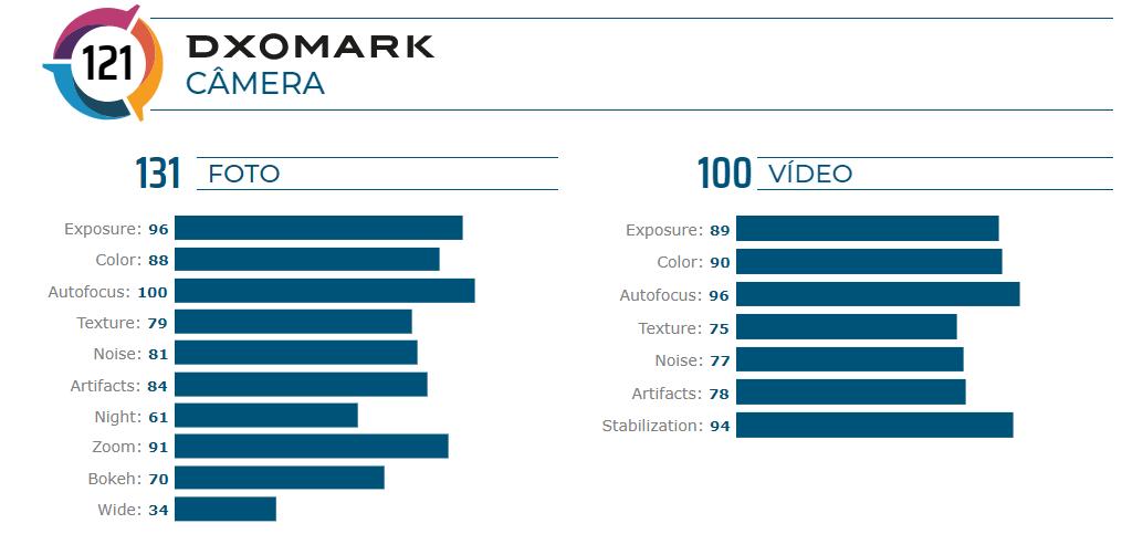 A imagem mostra o resultado geral do mate 30 pro no dxomark