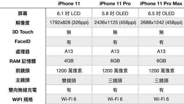 iPhone 11, Pro e Pro Max surgem em vazamento de especificações