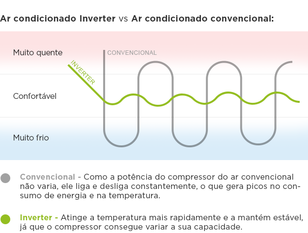 Ar-condicionado-inverter