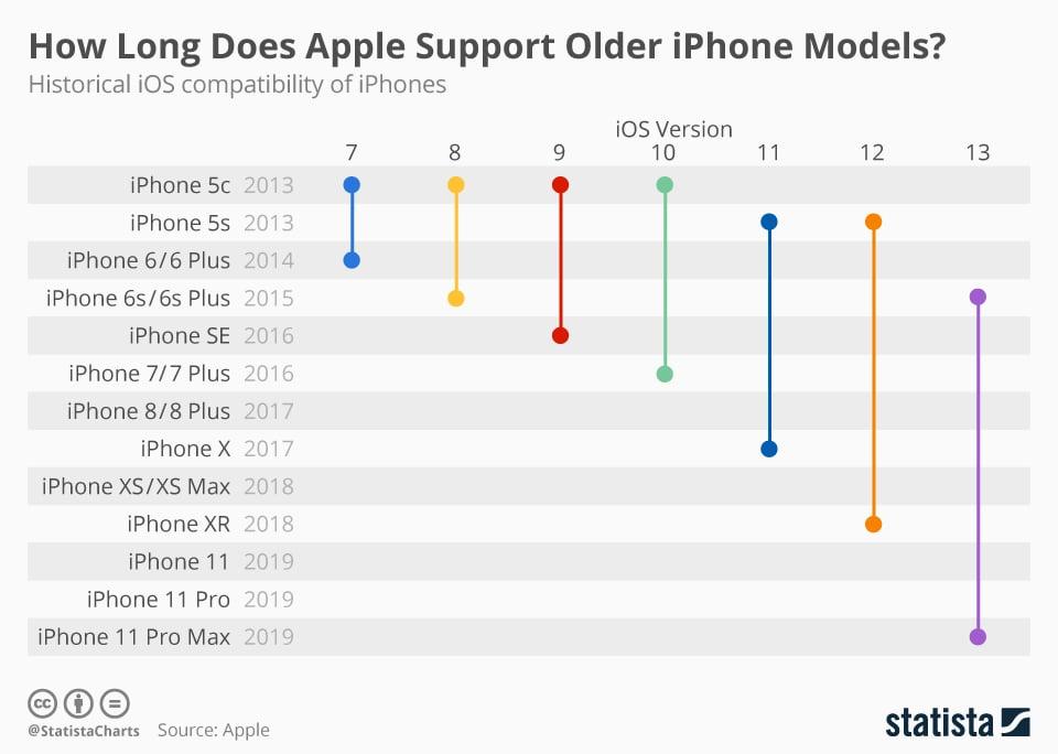 Quanto tempo dura as atualizações da apple