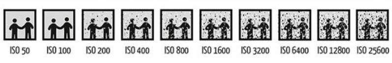 ISO e sua definição
