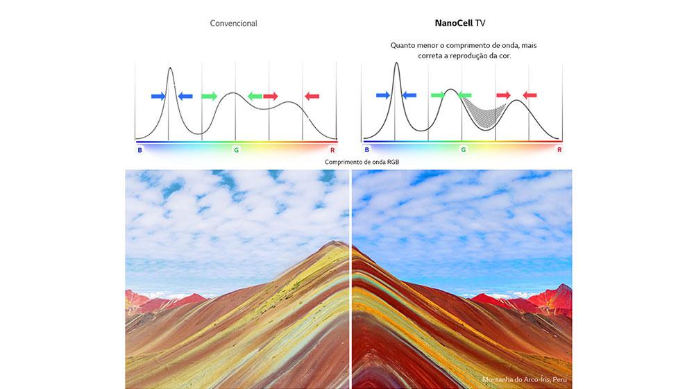 O NanoCell mitigou ainda mais o problema de backlight mudando a forma como a tela é iluminada