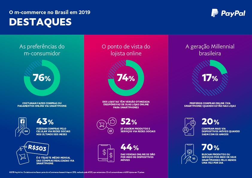 Praticamente 75% das lojas brasileiras tem site adaptado para compras pelo smartphone