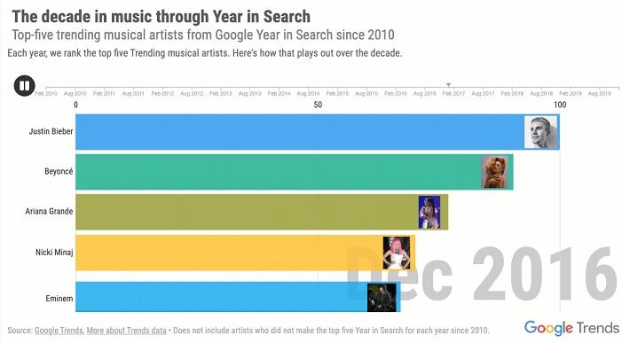 Os artistas em alta desde 2010