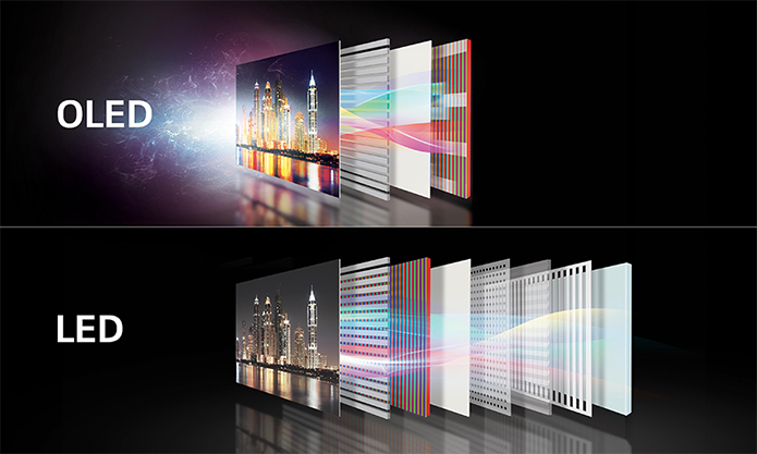 A tecnologia OLED possui menos camadas que as de LED