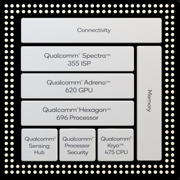 Composição do chipset Snapdragon 765 e 765G