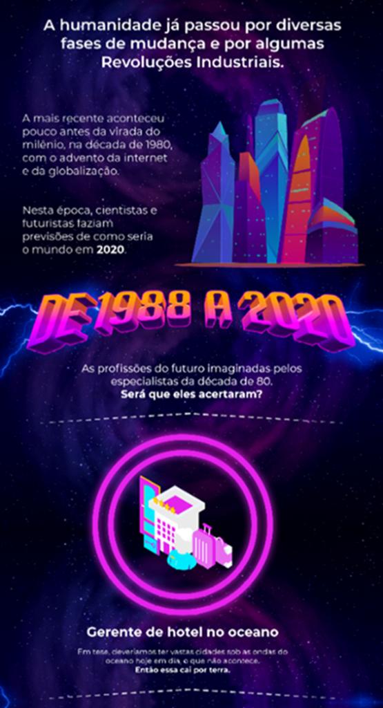 Previsões do futuro das profissões imaginadas pelos especialistas em 1980 de 2020