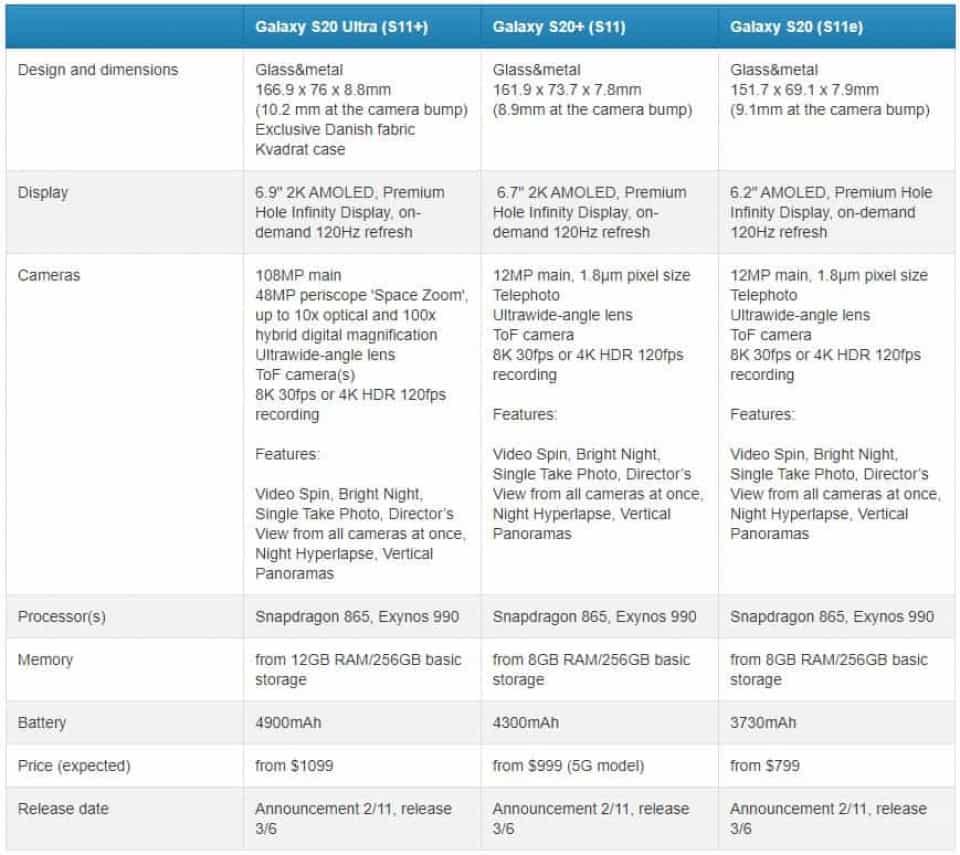 Especificações e preços da linha Galaxy S20