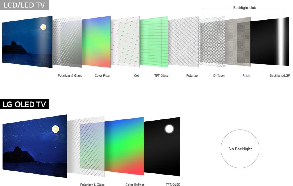 Diferença das telas de lcd/led para oled